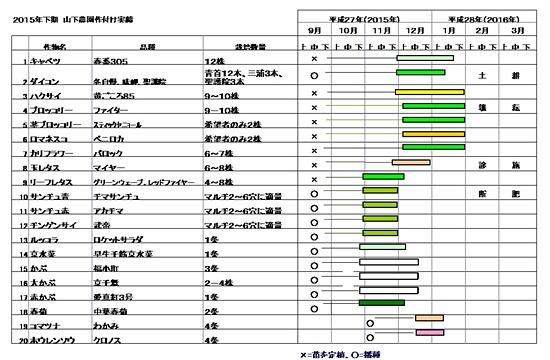 2015下期作付け計画(山下).jpg
