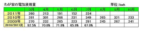 わが家の節電生活201107.jpg